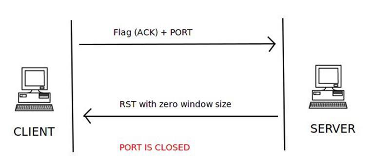 TCP WINDOW SCAN